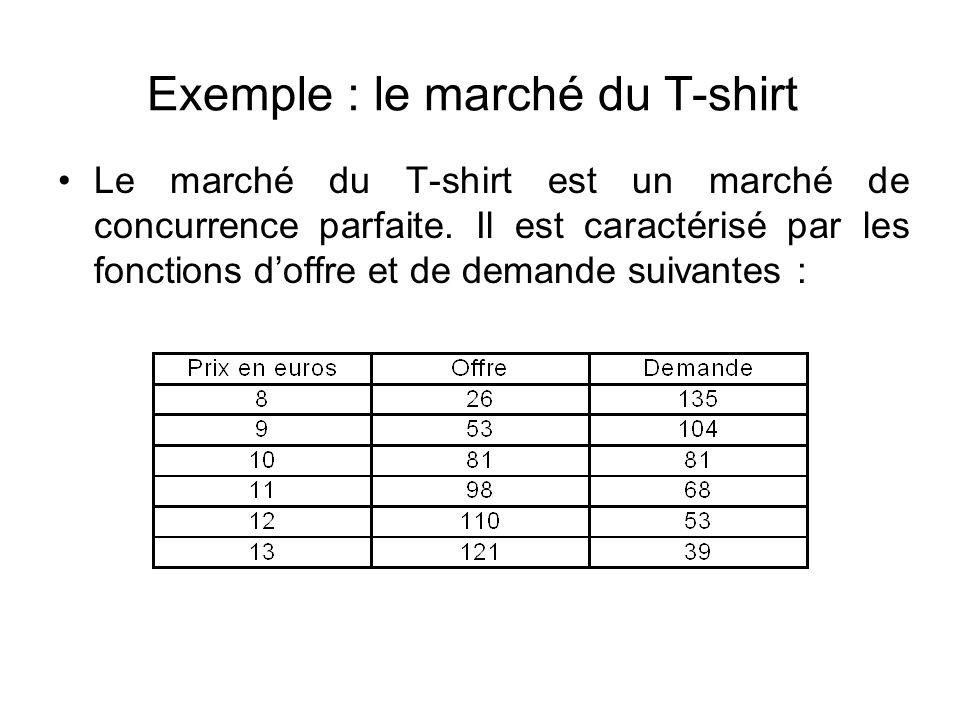 Exemple : le marché du T-shirt