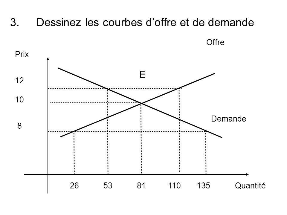 Dessinez les courbes d'offre et de demande