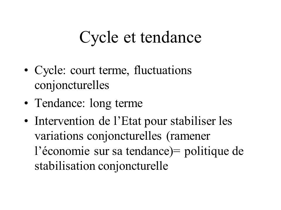 Cycle et tendance Cycle: court terme, fluctuations conjoncturelles