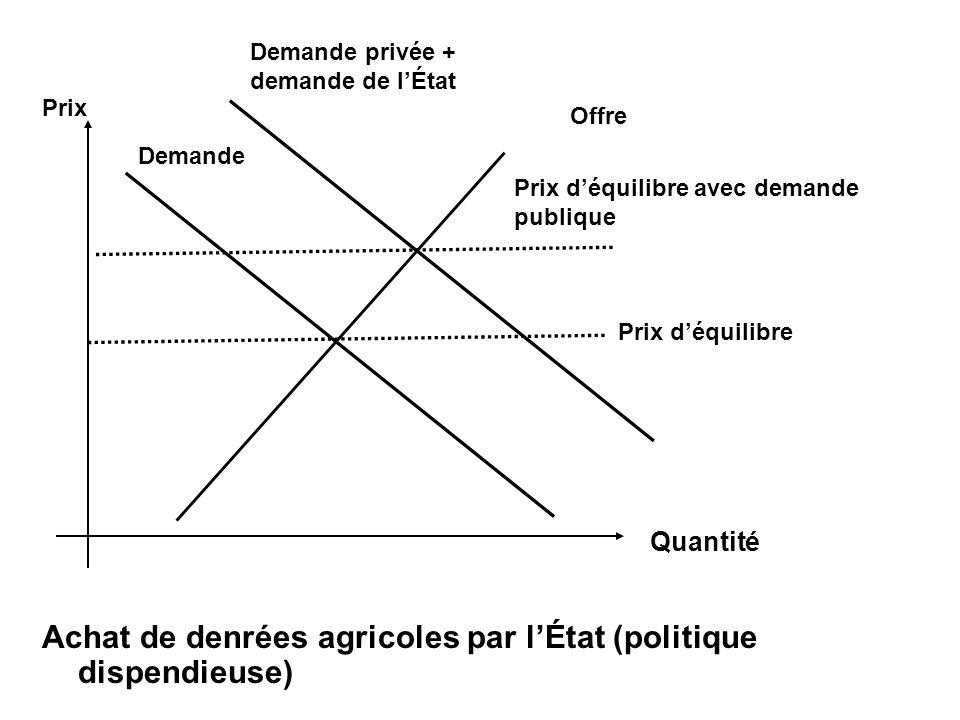 Achat de denrées agricoles par l'État (politique dispendieuse)