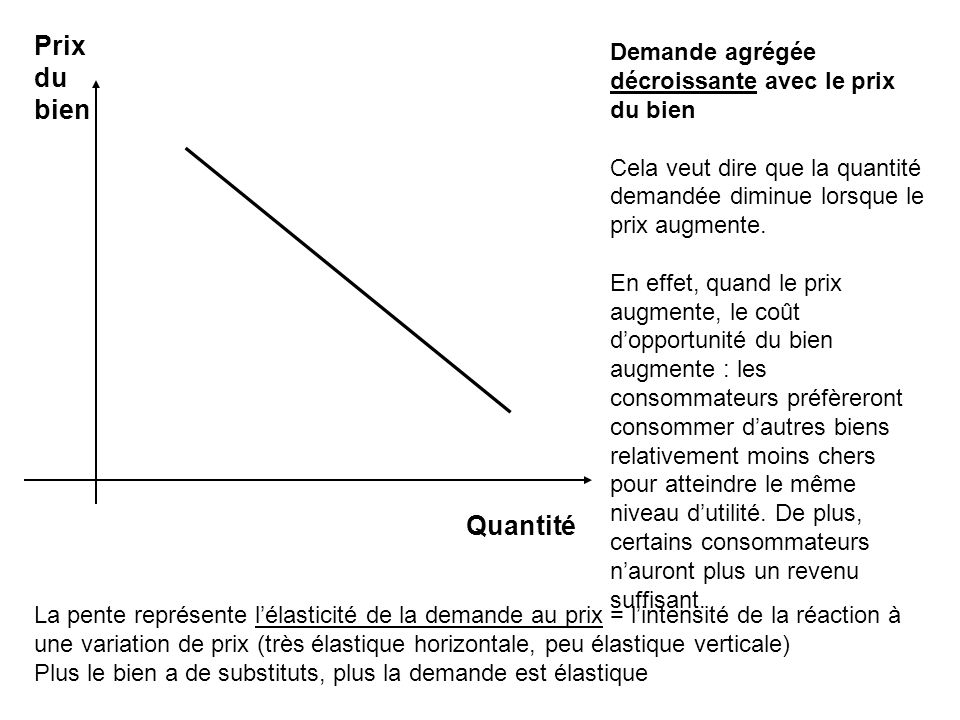 Prix du. bien. Demande agrégée décroissante avec le prix du bien. Cela veut dire que la quantité demandée diminue lorsque le prix augmente.