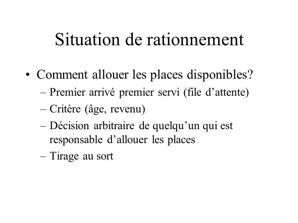 Situation de rationnement