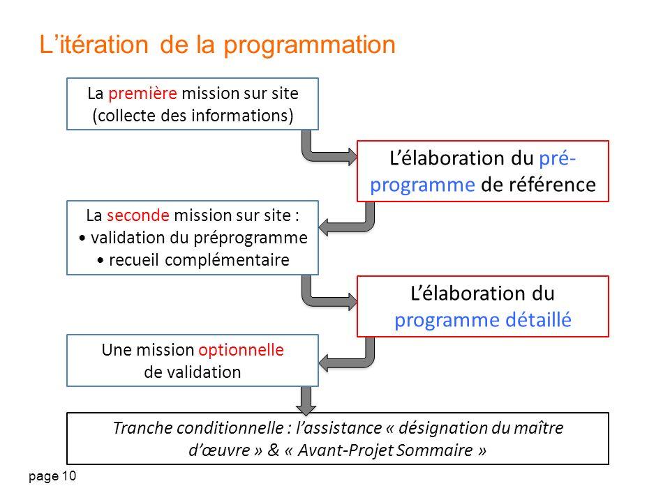L'itération de la programmation