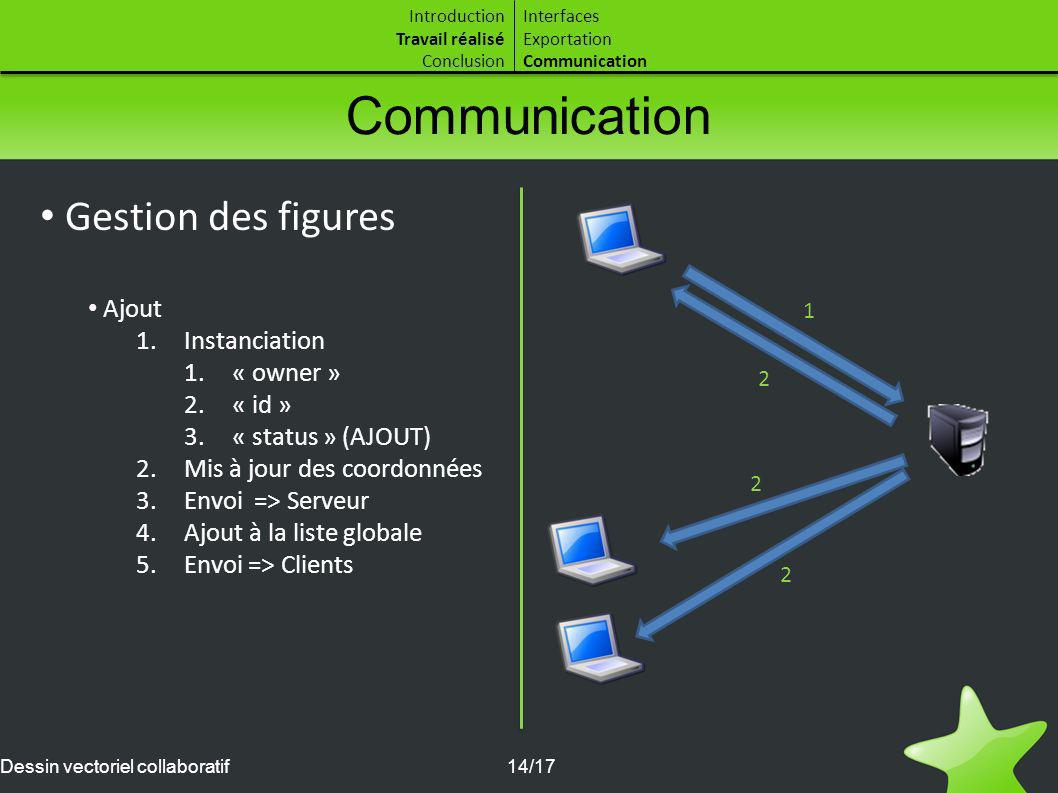 Communication Gestion des figures Ajout Instanciation « owner » « id »