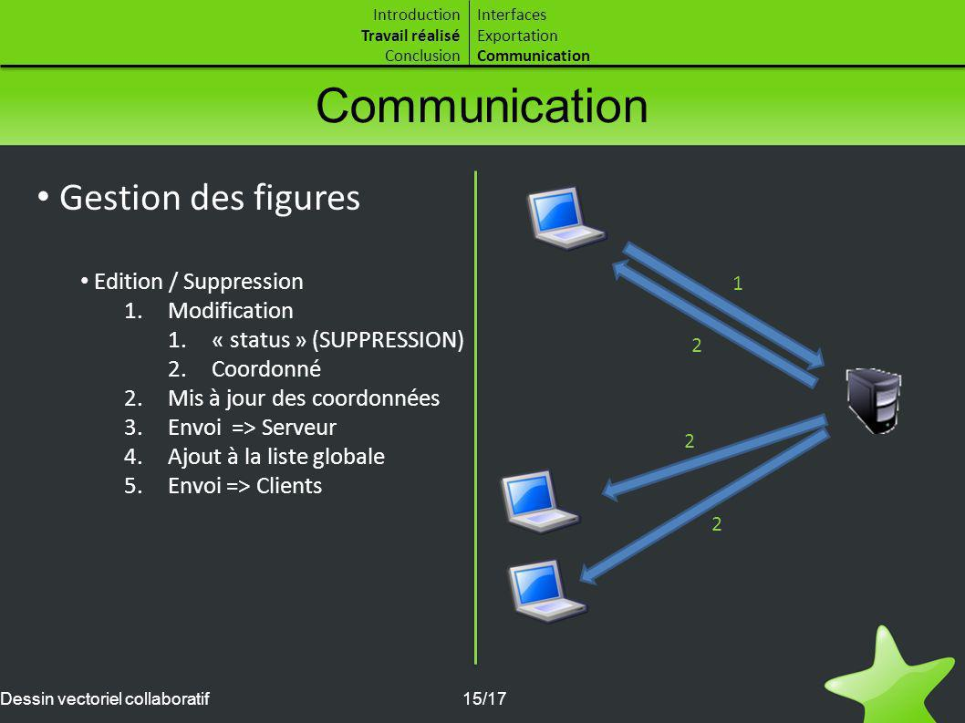 Communication Gestion des figures Edition / Suppression Modification
