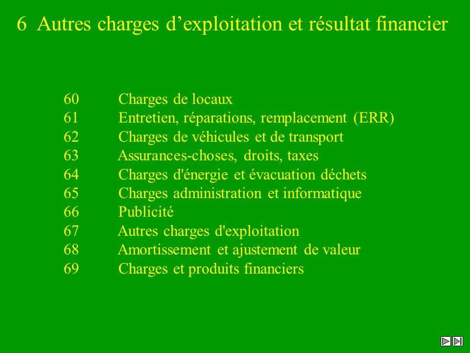 6 Autres charges d'exploitation et résultat financier