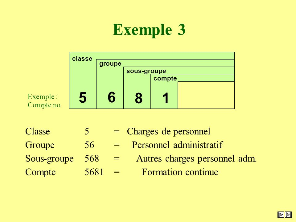 Exemple 3 6 5 8 1 Classe 5 = Charges de personnel