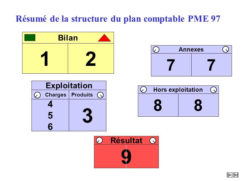 1 2 3 9 7 8 Résumé de la structure du plan comptable PME 97 4 5 6