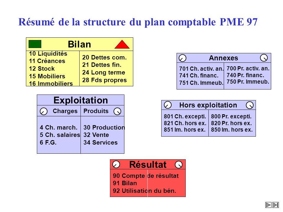 Résumé de la structure du plan comptable PME 97