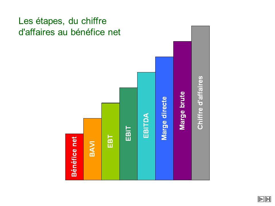 Les étapes, du chiffre d affaires au bénéfice net