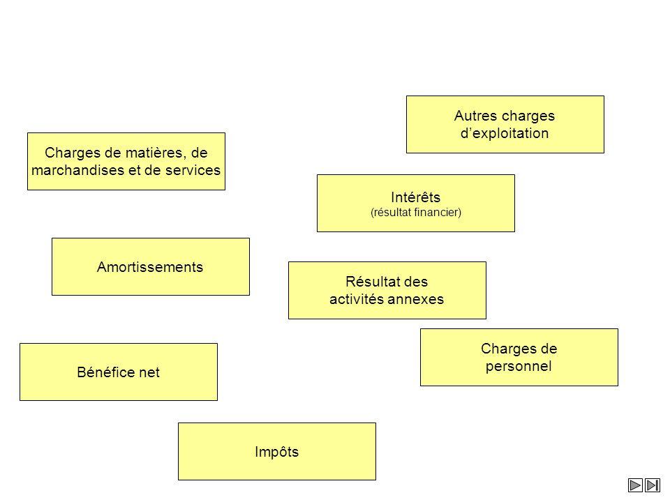 marchandises et de services
