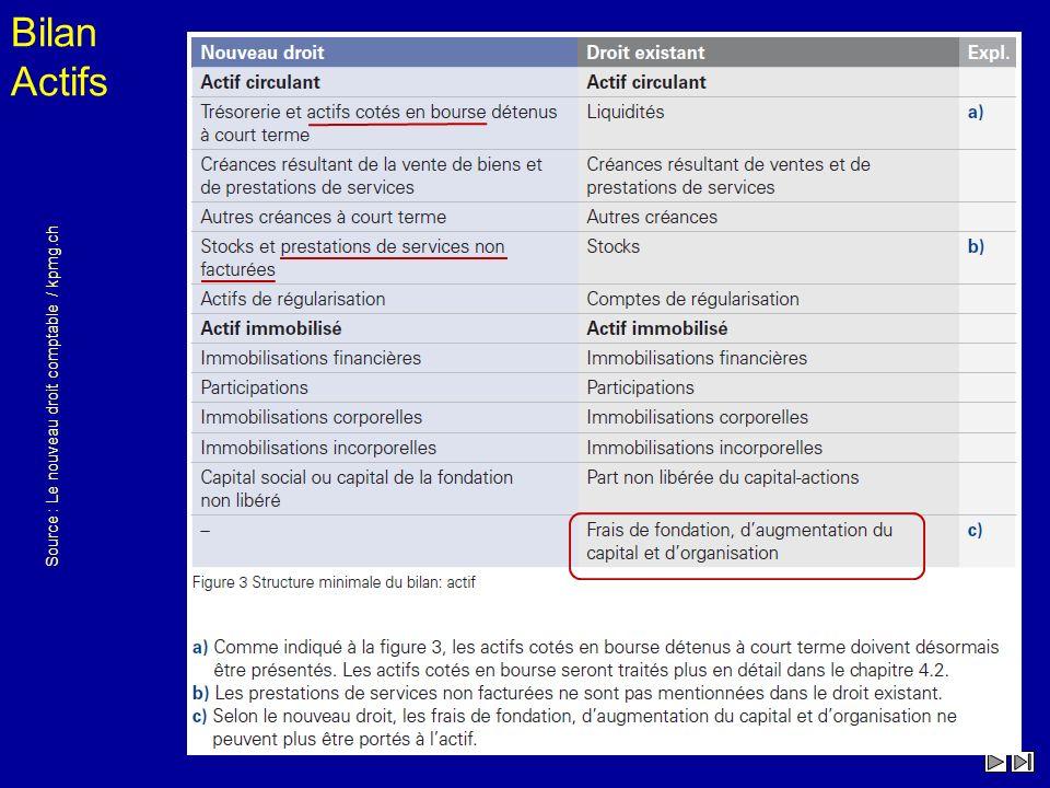 Source : Le nouveau droit comptable / kpmg.ch