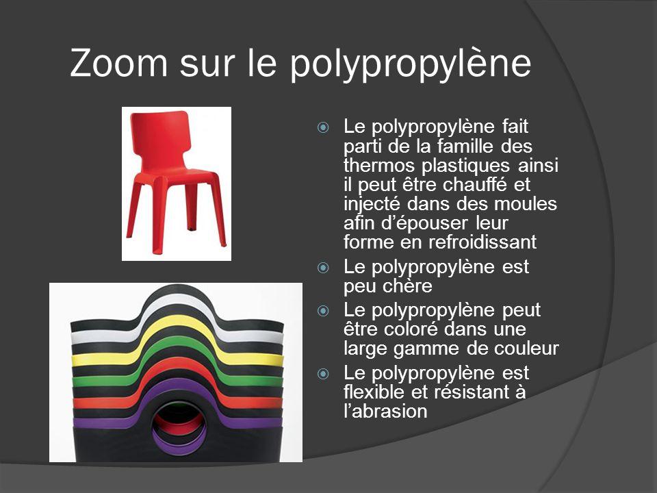 Zoom sur le polypropylène