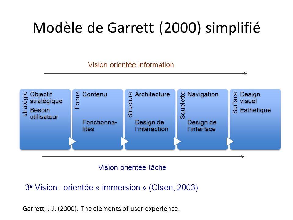 Modèle de Garrett (2000) simplifié