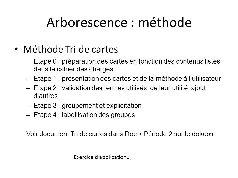 Arborescence : méthode
