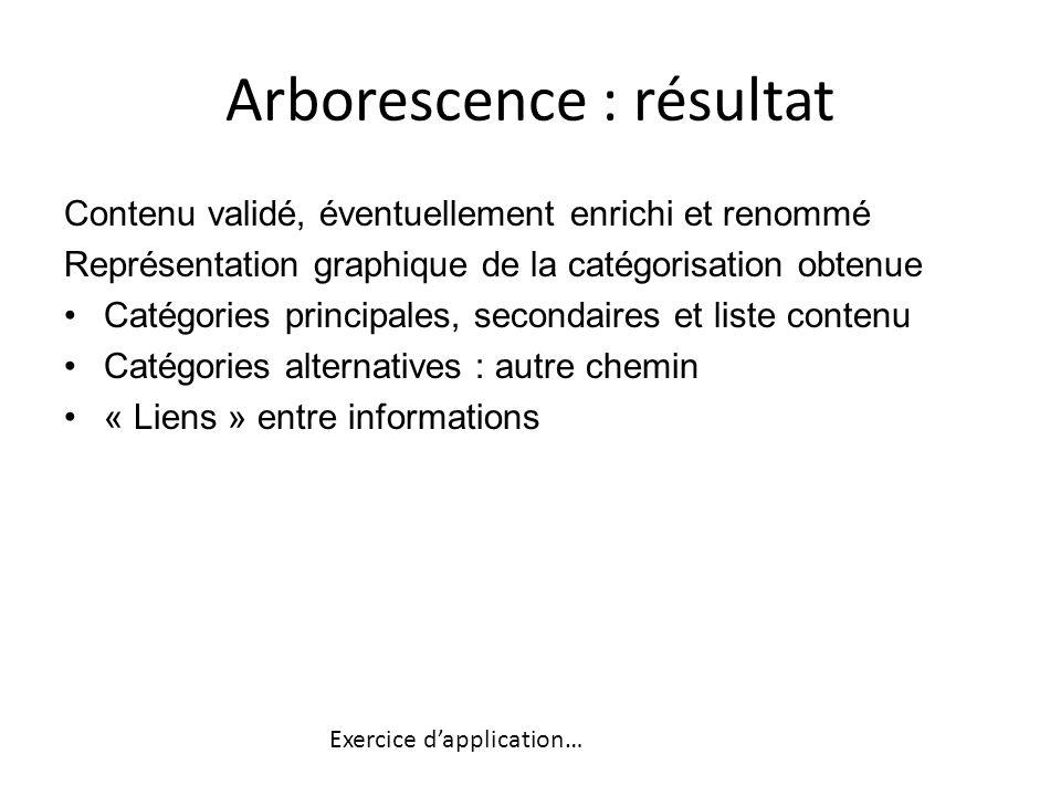 Arborescence : résultat