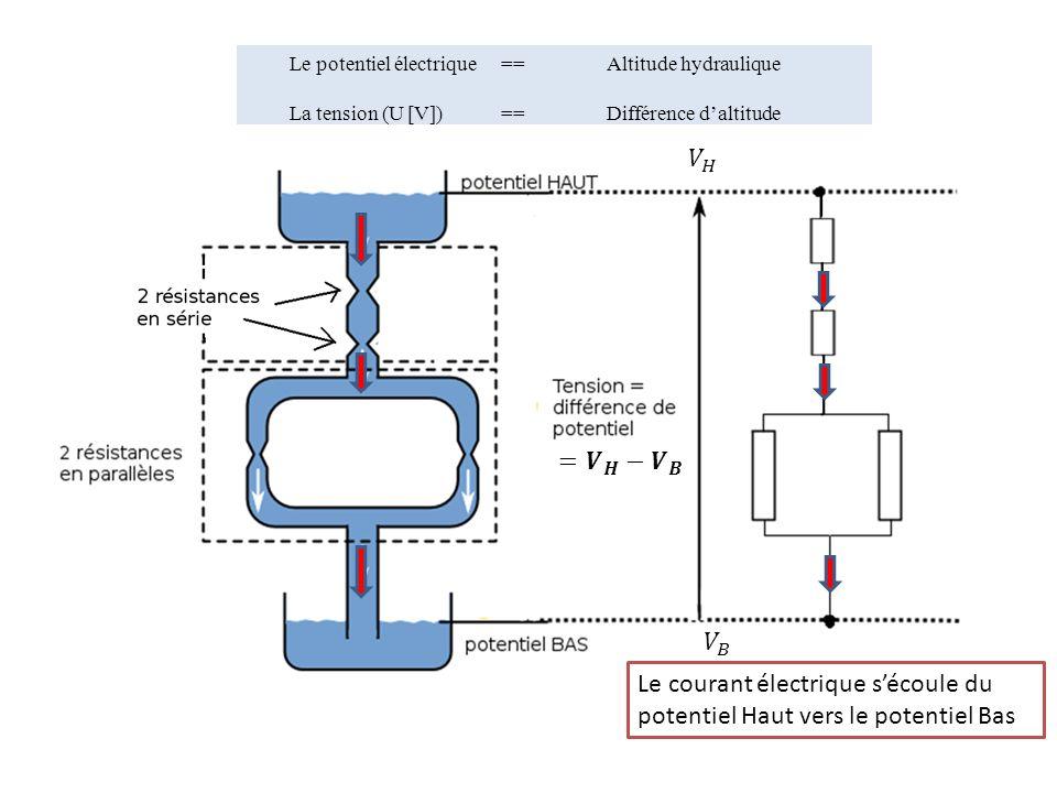 Le courant électrique s'écoule du potentiel Haut vers le potentiel Bas