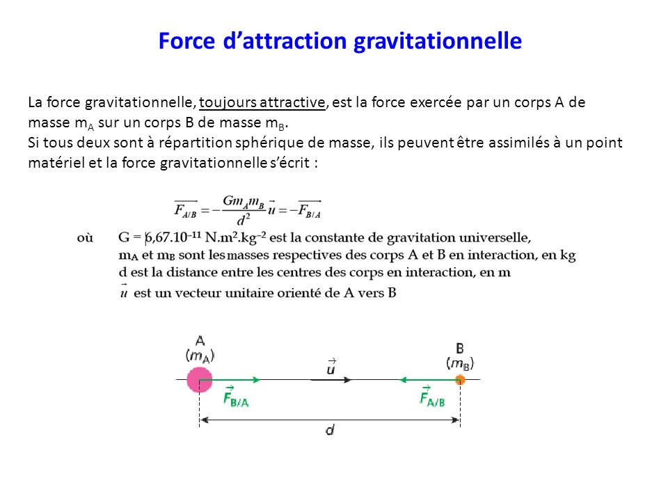 Force d'attraction gravitationnelle