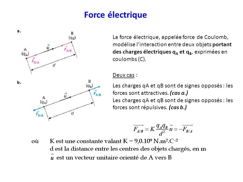 Force électrique