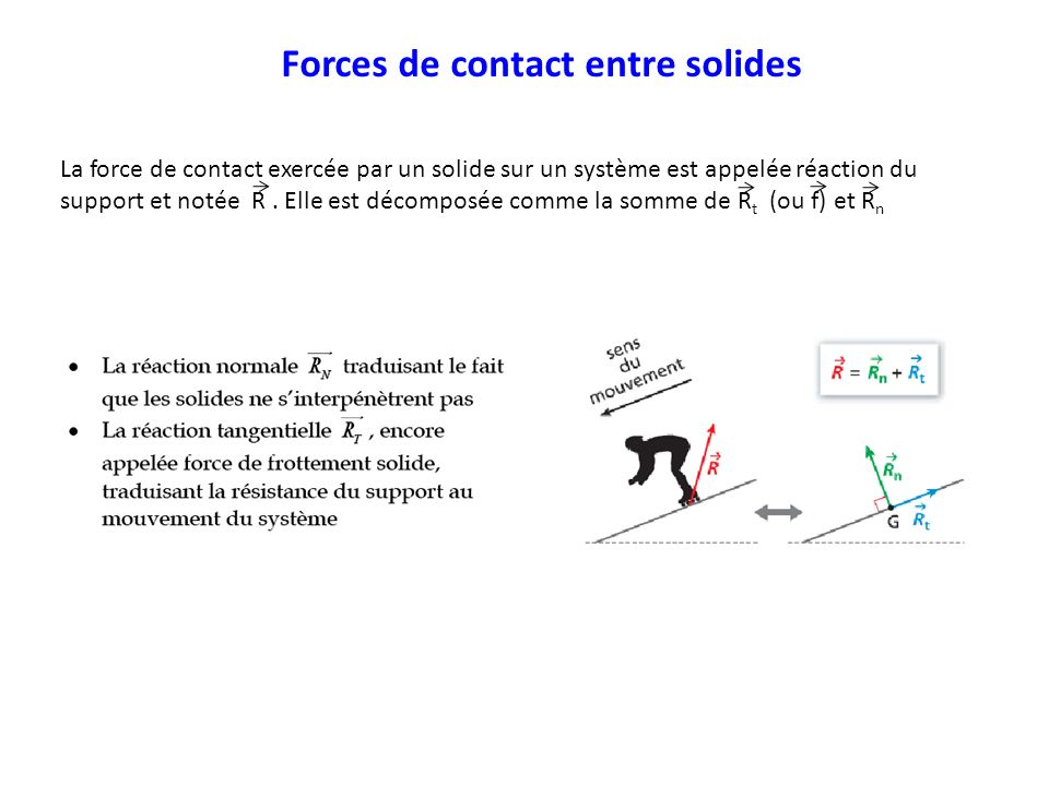 Forces de contact entre solides