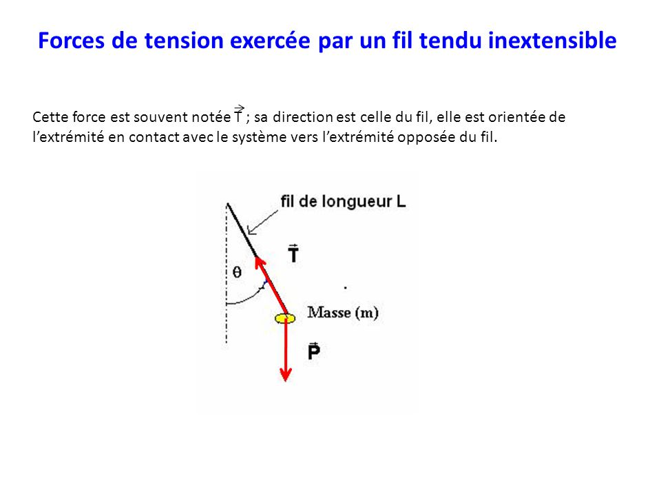 Forces de tension exercée par un fil tendu inextensible