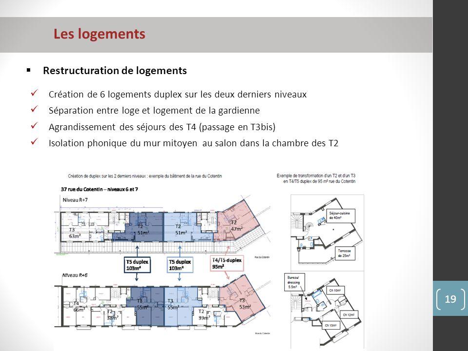 Les logements Restructuration de logements