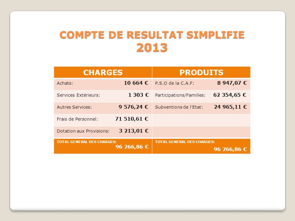 COMPTE DE RESULTAT SIMPLIFIE
