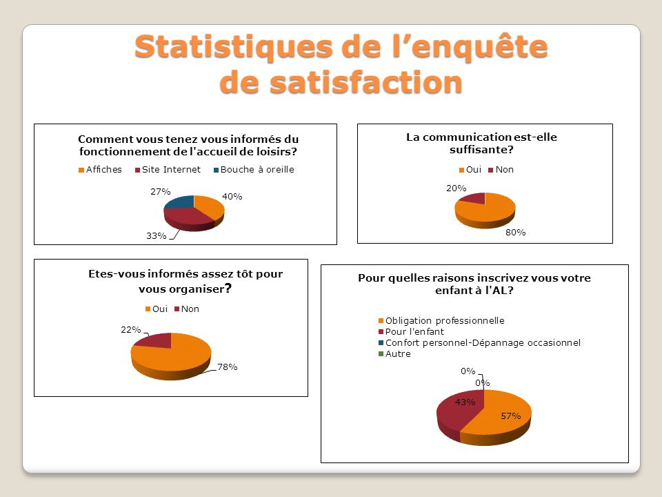 Statistiques de l'enquête