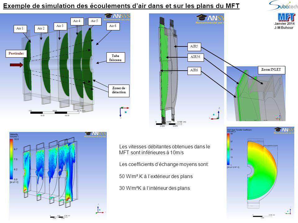 Exemple de simulation des écoulements d'air dans et sur les plans du MFT