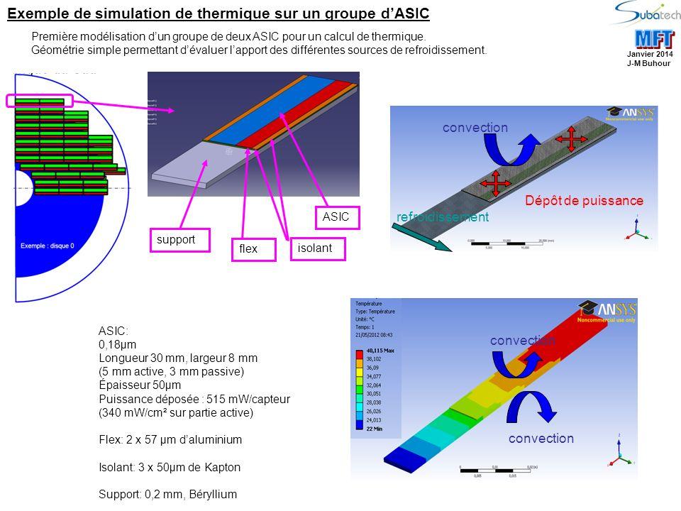 MFT Exemple de simulation de thermique sur un groupe d'ASIC convection