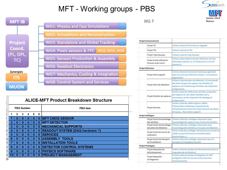 MFT - Working groups - PBS