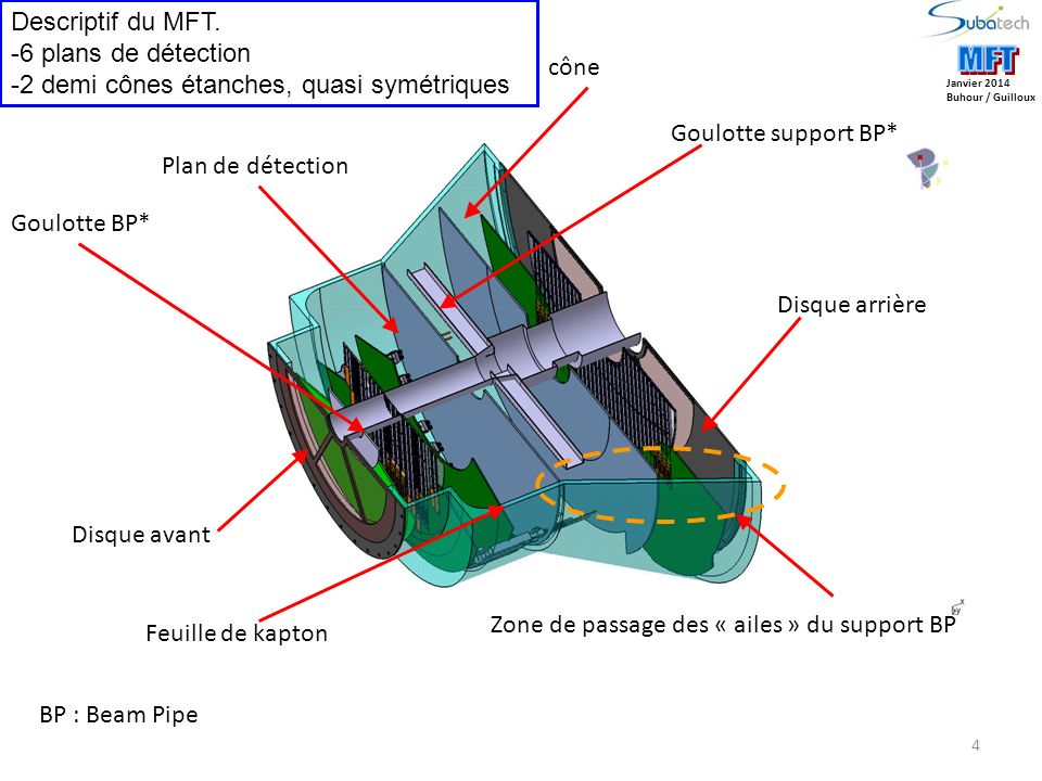 MFT MFT Descriptif du MFT. 6 plans de détection