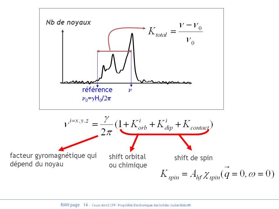 facteur gyromagnétique qui dépend du noyau shift orbital ou chimique