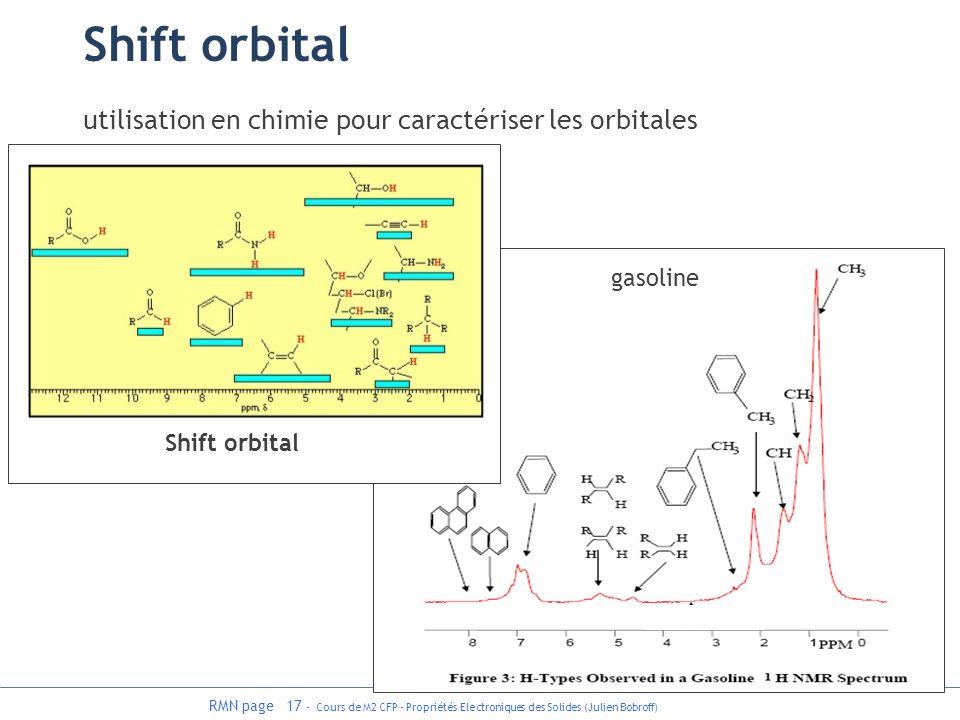 Shift orbital utilisation en chimie pour caractériser les orbitales
