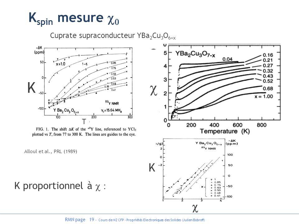 K c Kspin mesure c0 K c K proportionnel à c :