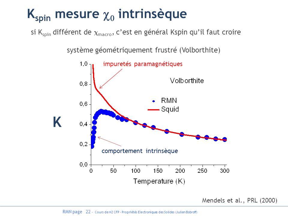K Kspin mesure c0 intrinsèque