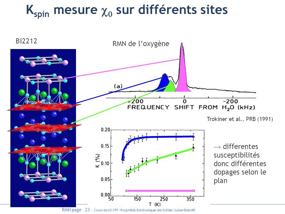 Kspin mesure c0 sur différents sites