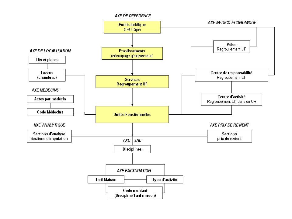 Arborescence de la structure selon chaque axe