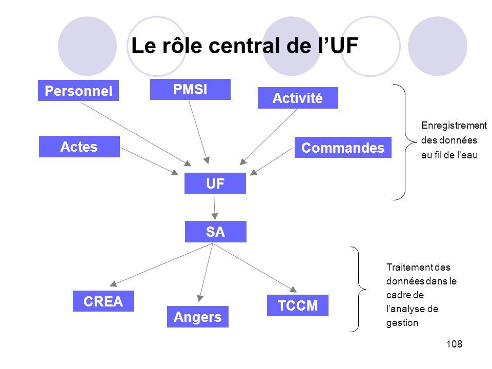 Le rôle central de l'UF Personnel PMSI Activité Actes Commandes UF SA