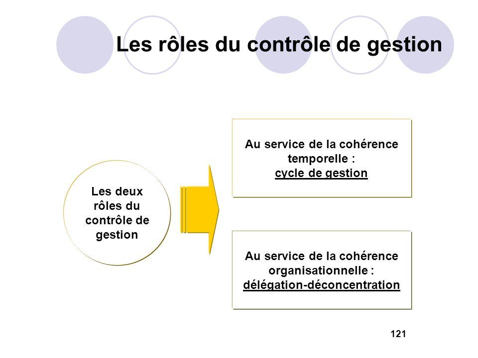 Les rôles du contrôle de gestion
