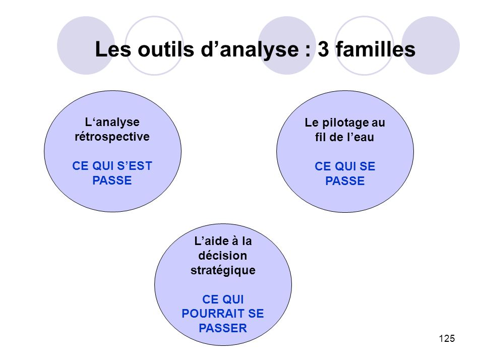 Les outils d'analyse : 3 familles