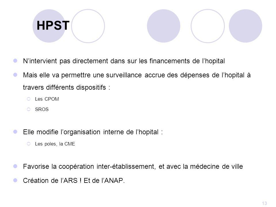 HPST N'intervient pas directement dans sur les financements de l'hopital.