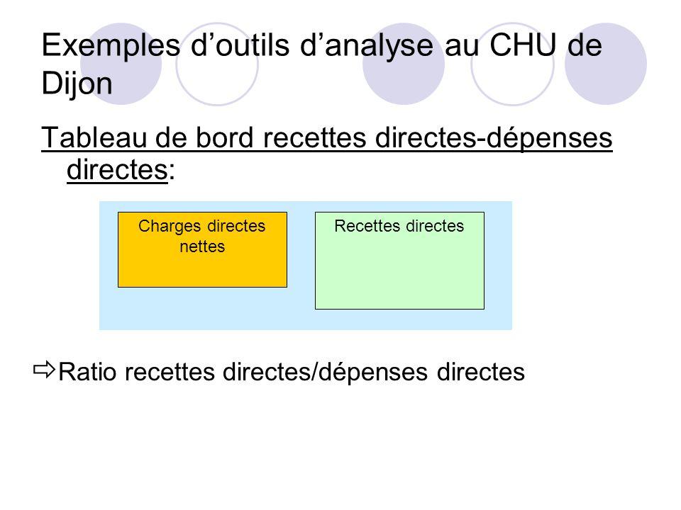 Exemples d'outils d'analyse au CHU de Dijon