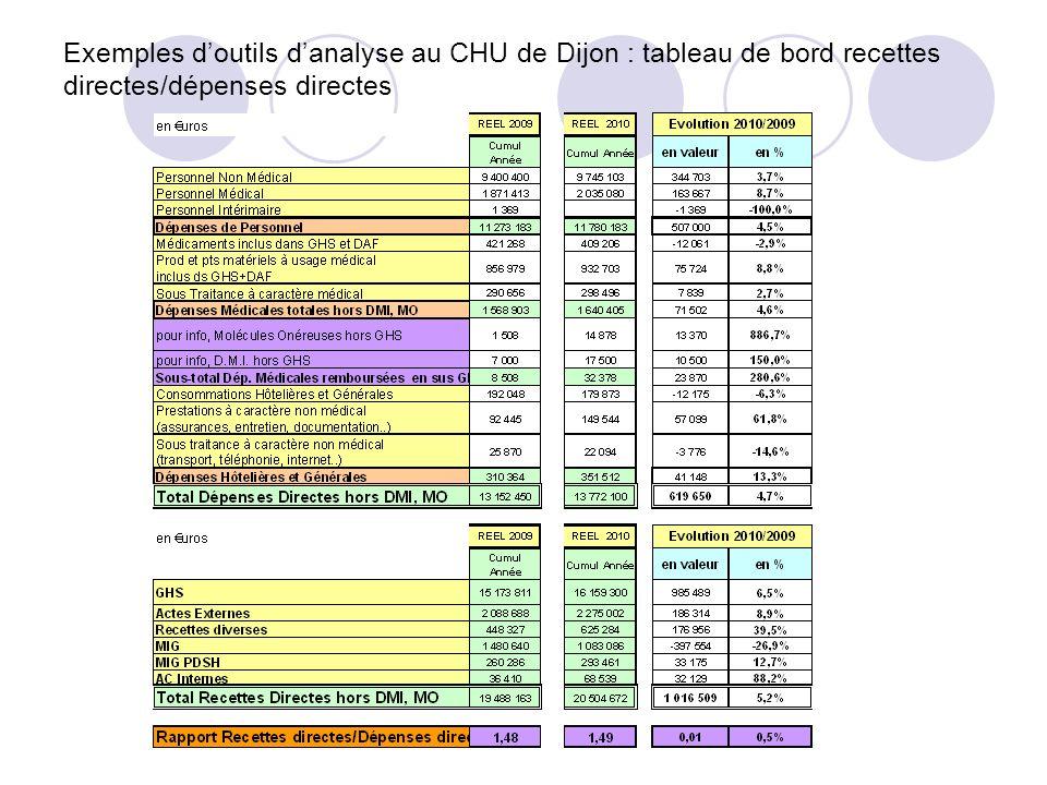 Exemples d'outils d'analyse au CHU de Dijon : tableau de bord recettes directes/dépenses directes