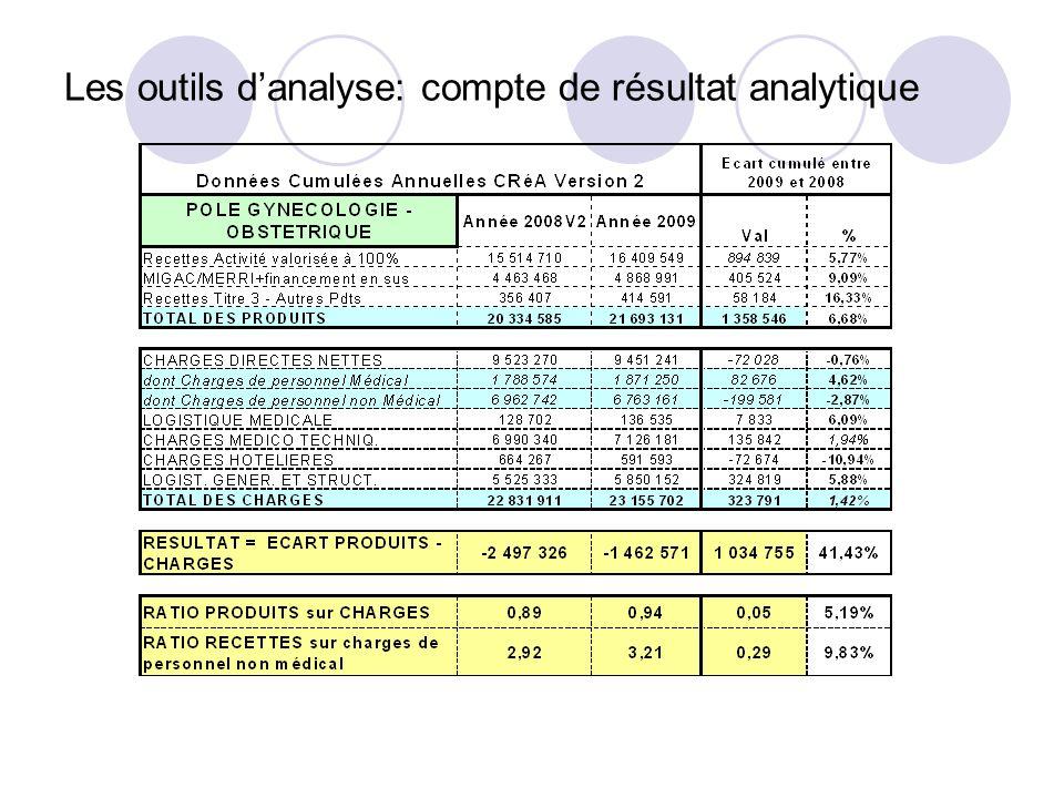 Les outils d'analyse: compte de résultat analytique