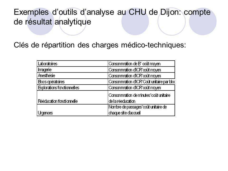 Exemples d'outils d'analyse au CHU de Dijon: compte de résultat analytique