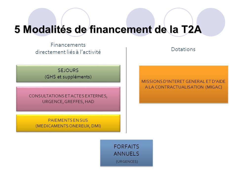 5 Modalités de financement de la T2A