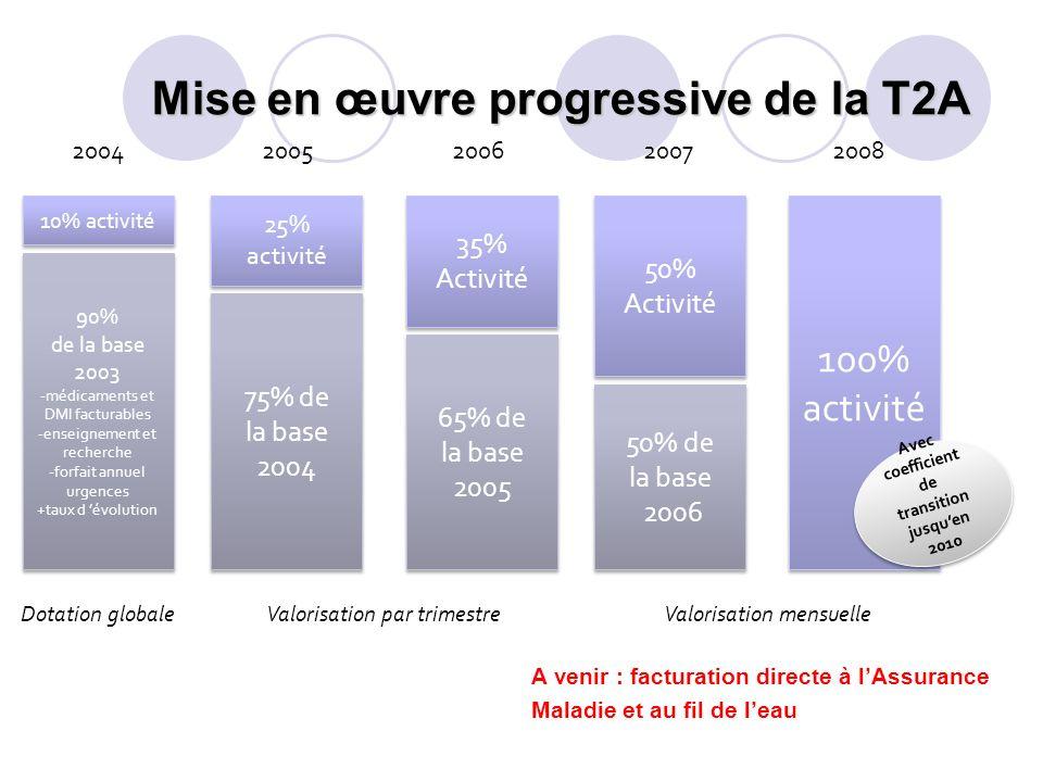 Mise en œuvre progressive de la T2A