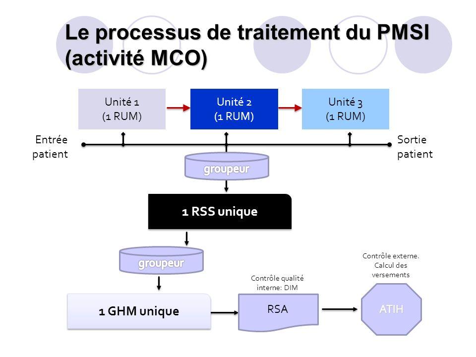 Le processus de traitement du PMSI (activité MCO)