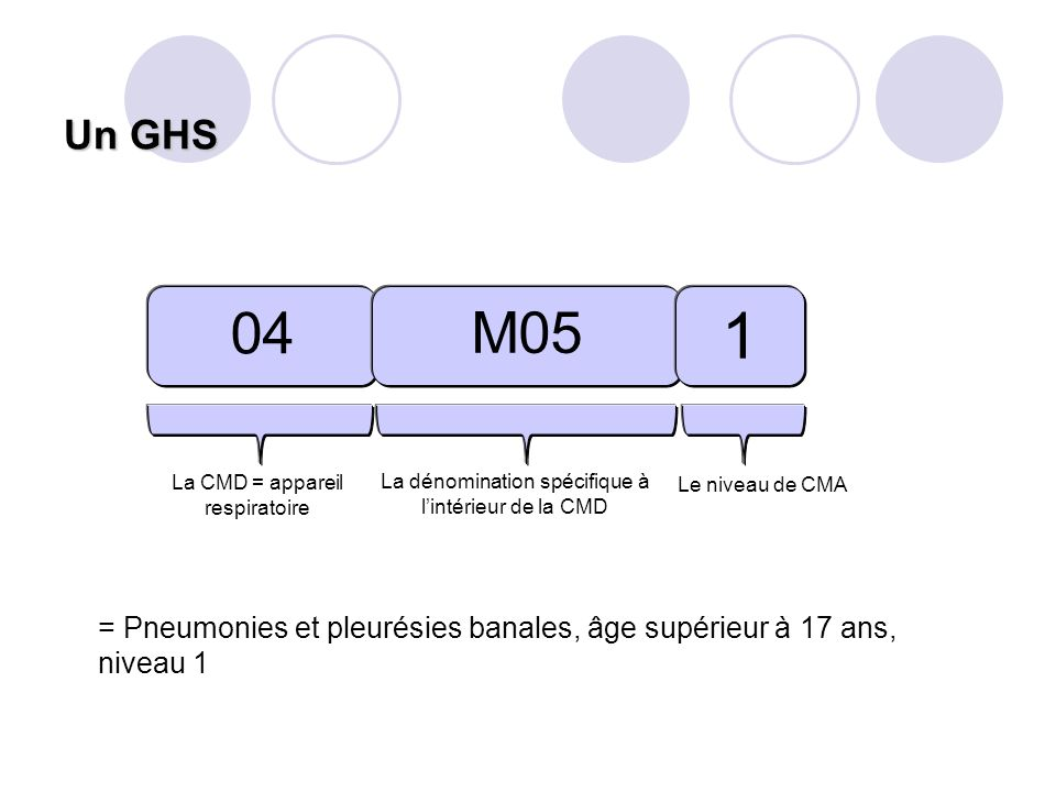 Un GHS 04. M05. 1. La CMD = appareil respiratoire. La dénomination spécifique à l'intérieur de la CMD.